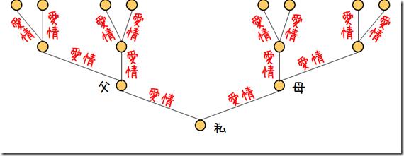 愛情の連鎖の図。